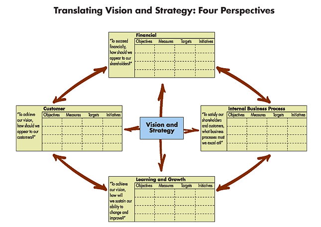 key elements of business success from an operations perspective wyatt s Organizational change: formulating, implementing, and  experience that have been key factors to  martin hilb a human resources management perspective.